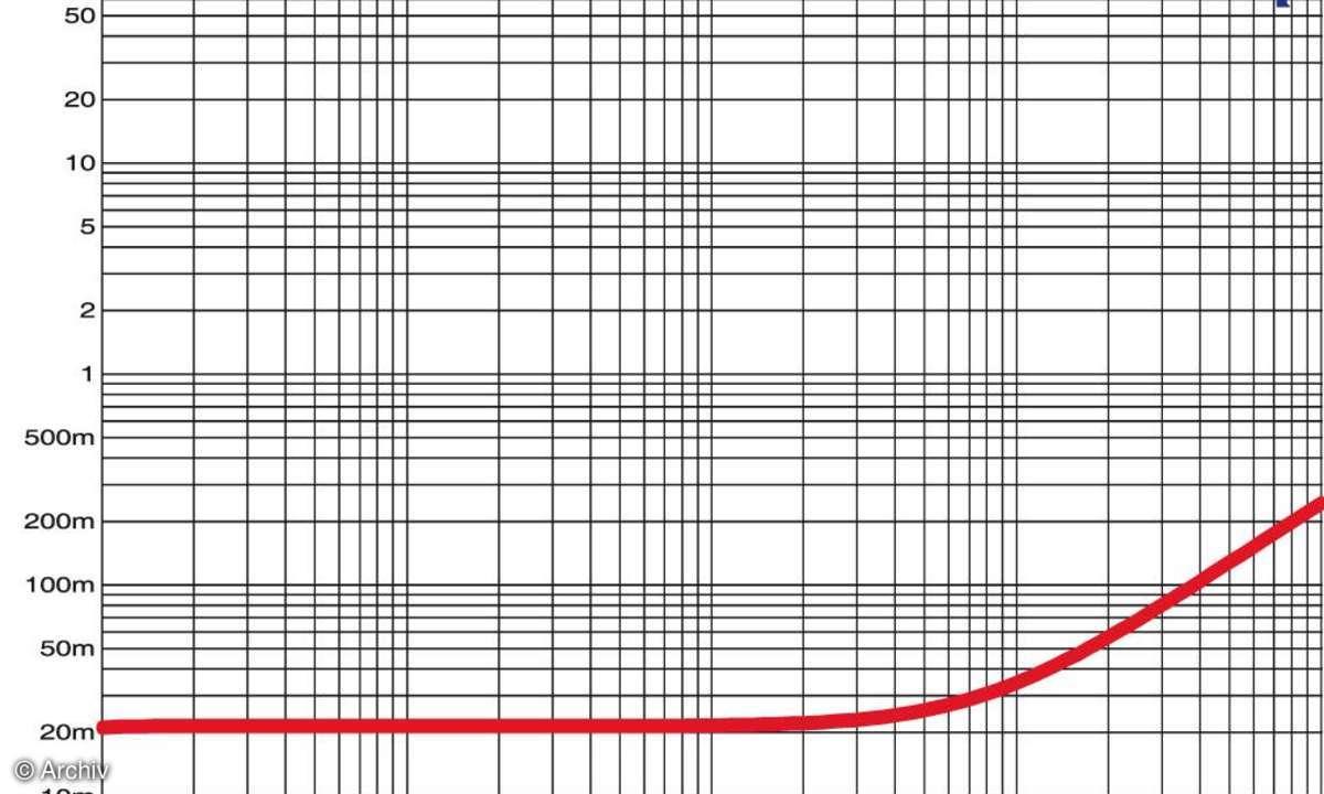 Lautsprecher-Kabel Straight Wire Espressivo