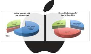 Apple Charts