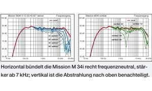Mission M 34i