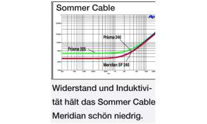 Messwerte Sommer Cable