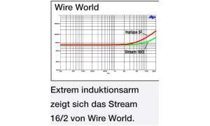 Meswerte Wire World