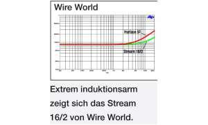 Meswerte Wire World