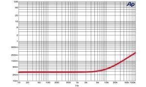Lautsprecher-Kabel Silent Wire LS 16