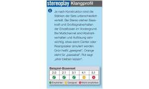 Kompaktlautsprecher-Systeme Klangprofil