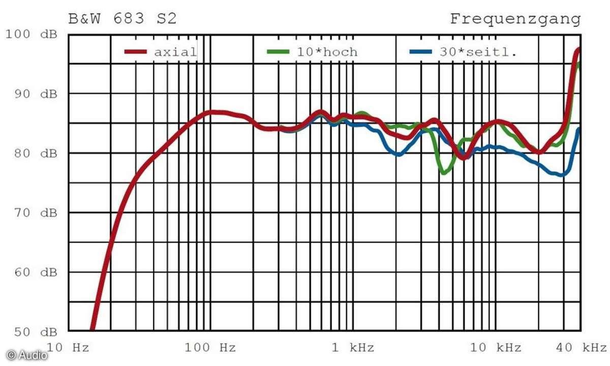 Messlabor, Frequenzdiagramm