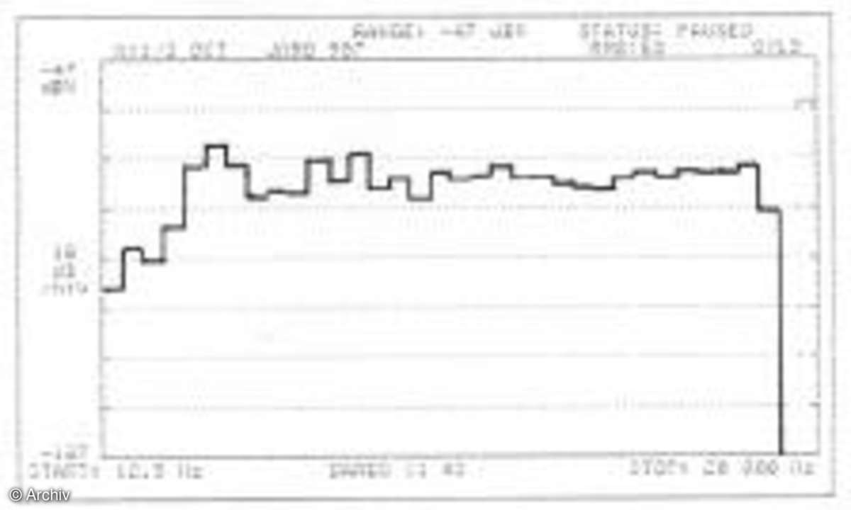 Jamo R907, Frequenzgang im Hörraum