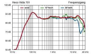 Heco Victa II 701