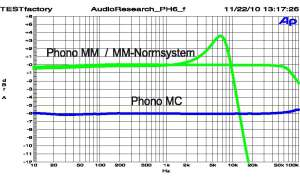 Audio Research PH6