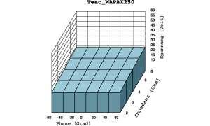 Teac WAP-AX 250
