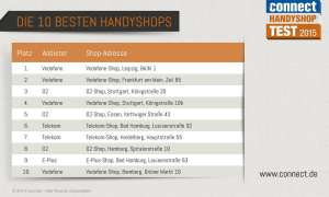 Handyshop Test Top 10