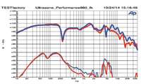 Messlabor, Ultrasone, Testbericht