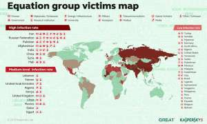 Equation Group - Infografik