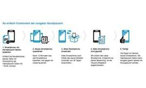 Mehr Infos unter www.congstar.de/handytauschoption