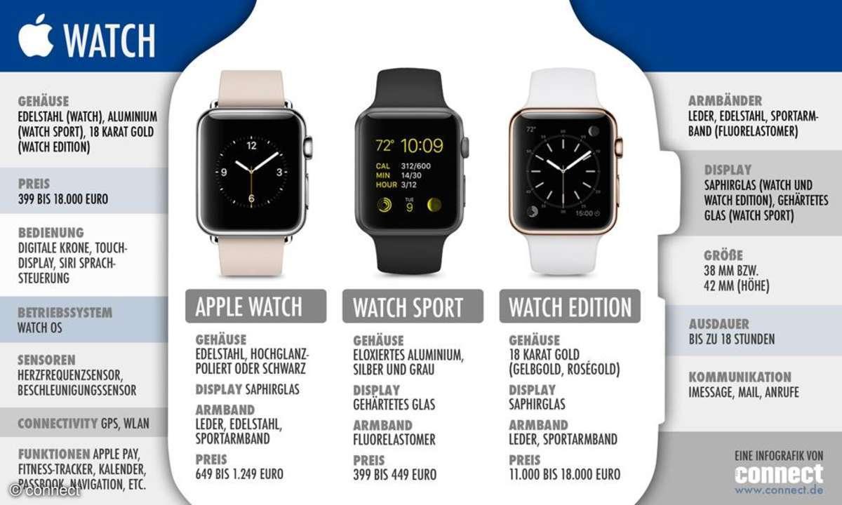 Apple Watch Infografik