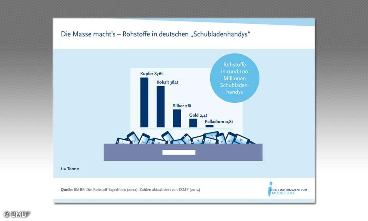 Grafik Rohstoffe in Schubladenhandys