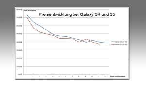 Preisentwicklung Galaxy S5 und S4