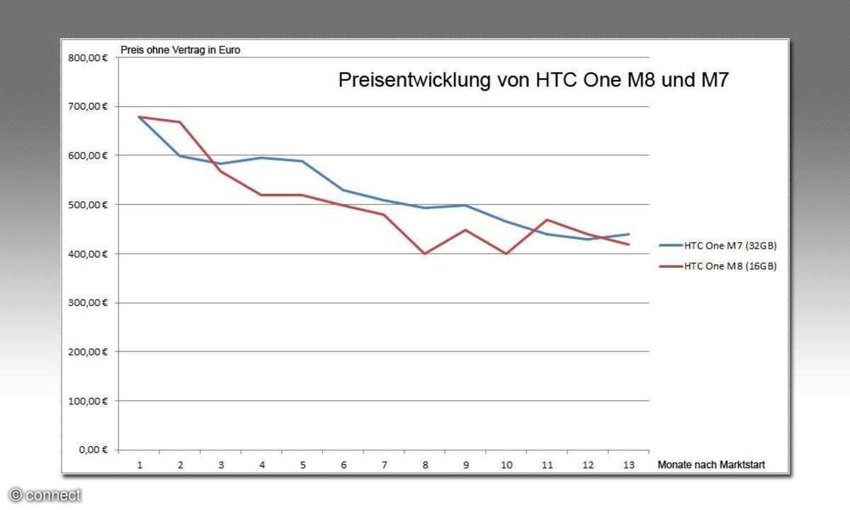 Preisentwicklung HTC One M8 und M7