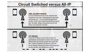 VoLTE vs. GSM- und UMTS-Telefonie