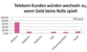 Telekom Kundenbefragung