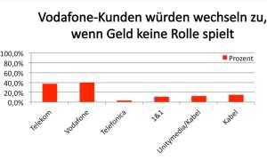 Vodafone Kundenbefragung