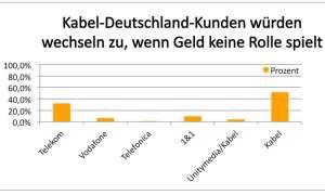 Kabel Deutschland Kundenbefragung
