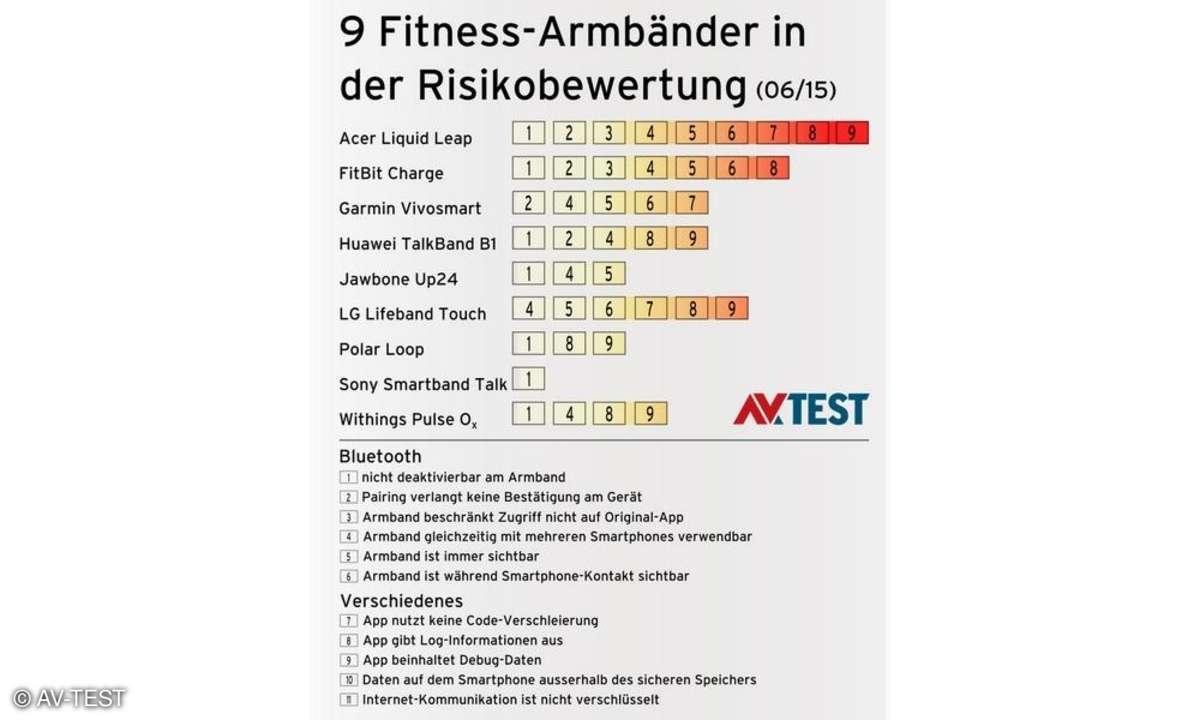 Fitness-Tracker im Sicherheitscheck