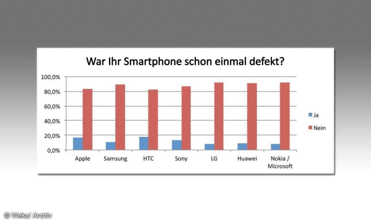 War Ihr Smartphone schon einmal defekt?