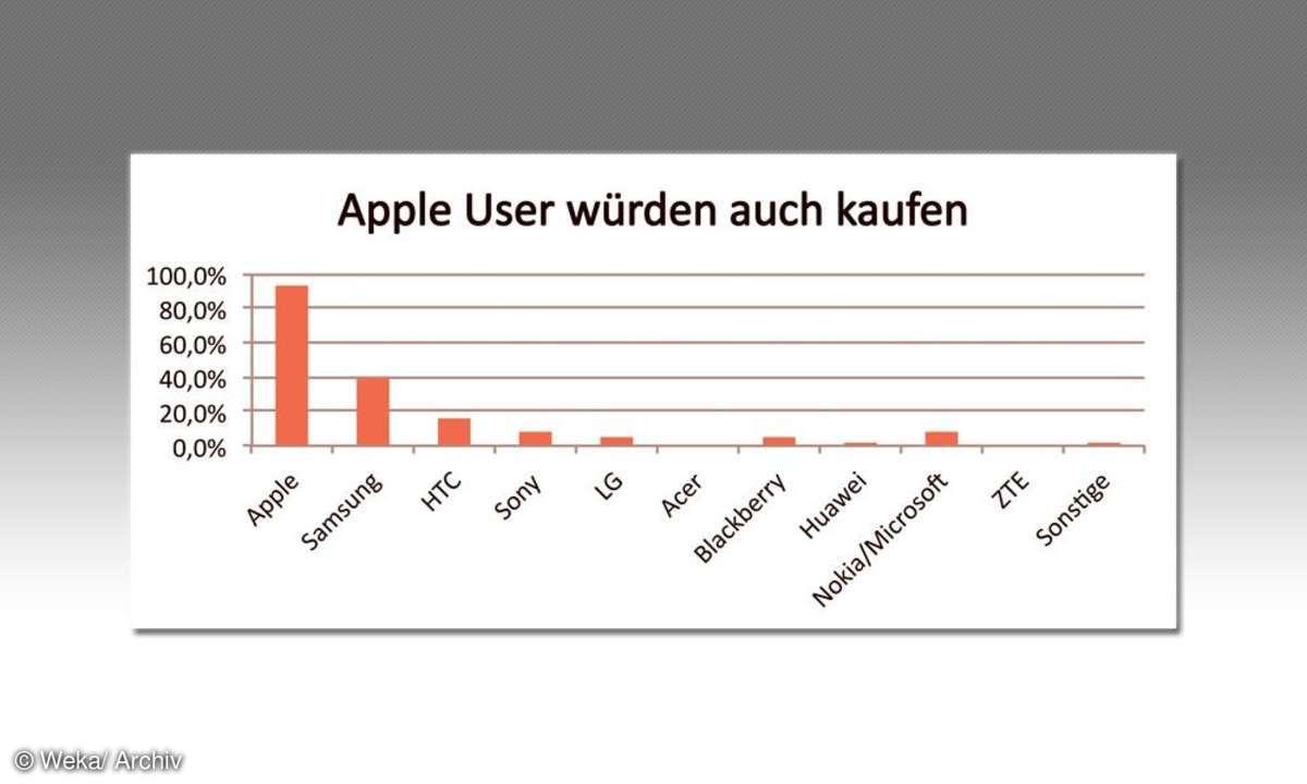Apple-User würden auch kaufen