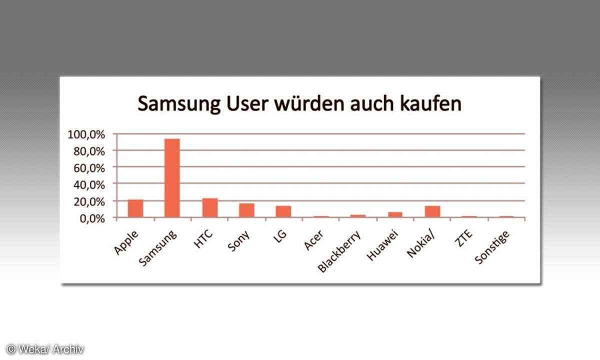 Samsung-User würden auch kaufen