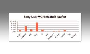 Sony-User würden auch kaufen