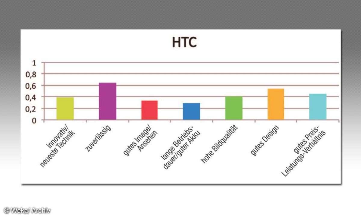 HTC Kundenzufriedenheit
