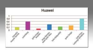 Huawei Kundenzufriedenheit