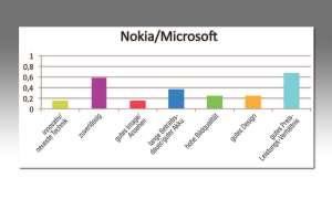 Nokia/ Microsoft Kundenzufriedenheit