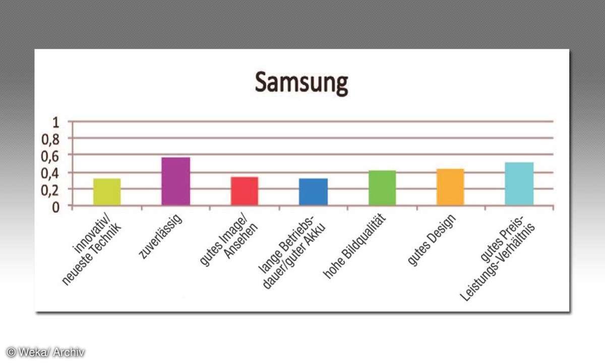 Samsung Kundenzufriedenheit