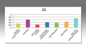 LG Kundenzufriedenheit