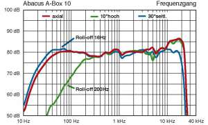 Aktivlautsprecher Abacus A-Box 10
