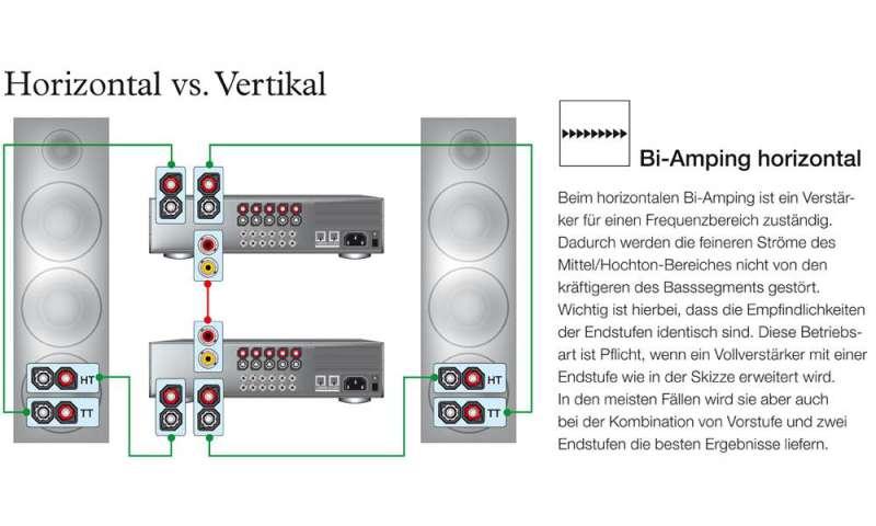 Bi-Amping - Was Sie wissen sollten - connect