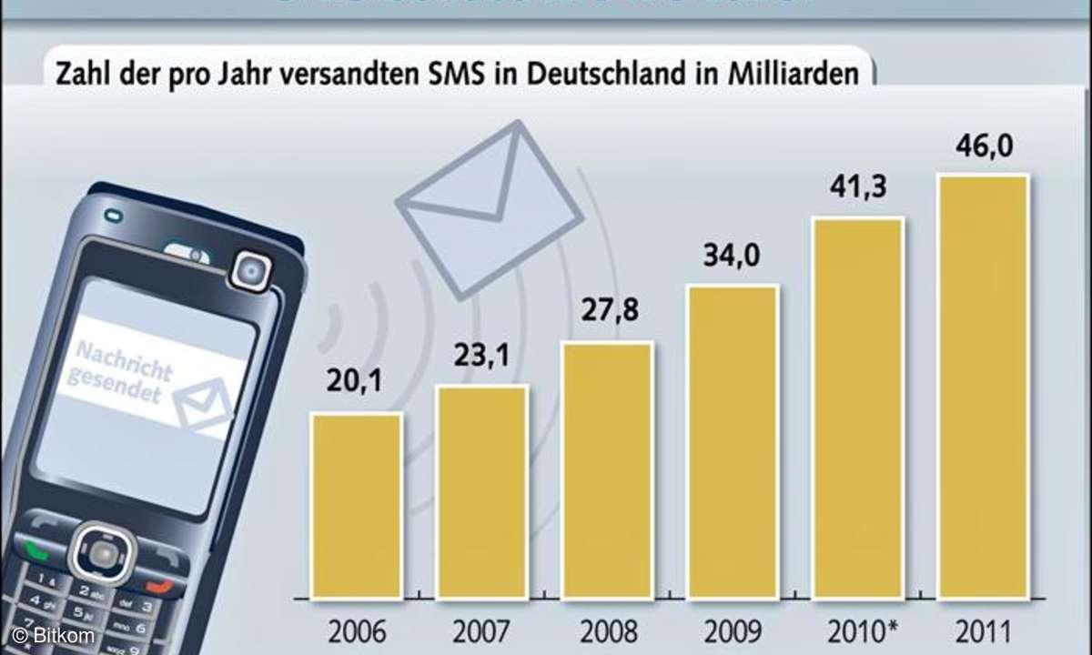Die SMS-Zahlen kommen