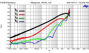 Magnat RV 2
