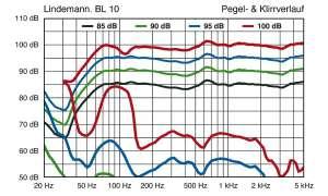 Lindemann BL 10