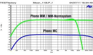 Moon 110LP