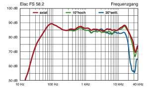 Elac FS 58.2