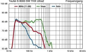 Teufel S 8000 SW THX Ultra 2