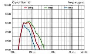 Klipsch SW-110