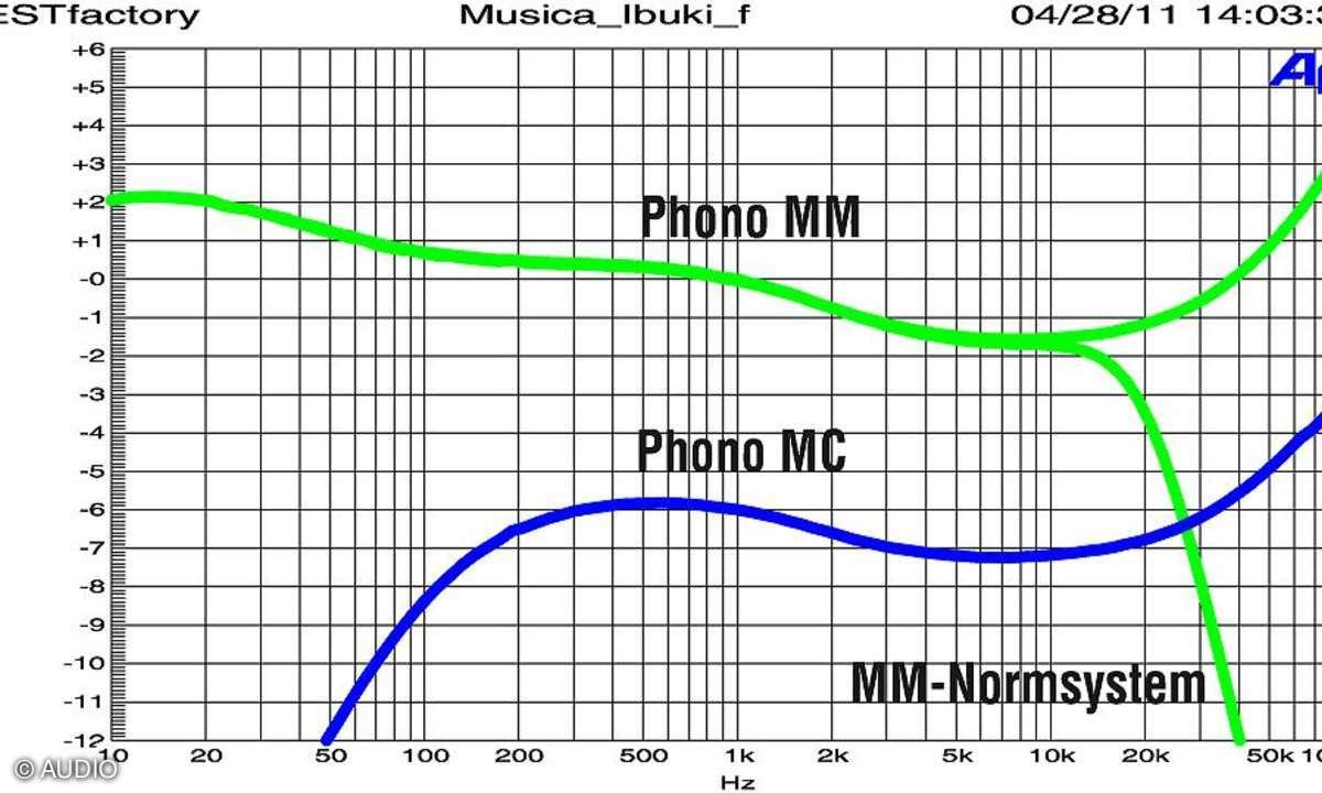 Musica Ibuki