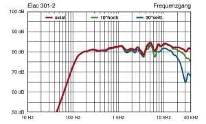 Elac 301.2 / SUB 2030