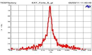 EAT Forte S