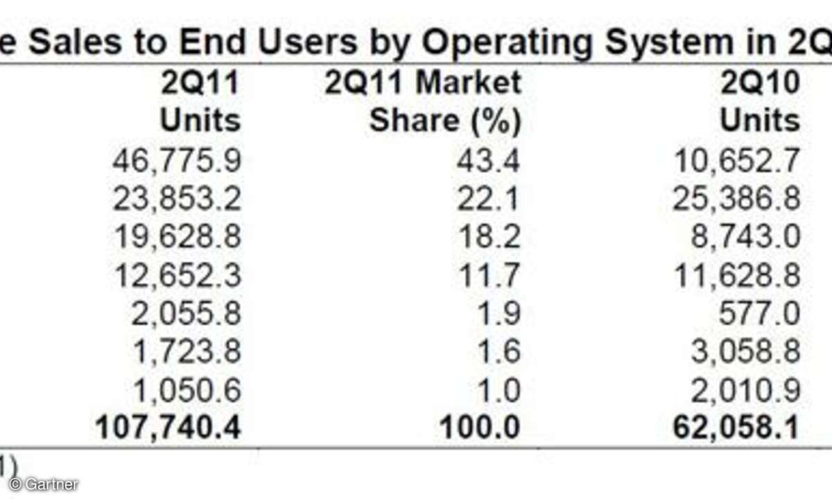 Smartphone Verkäufe weltweit Q2-2011