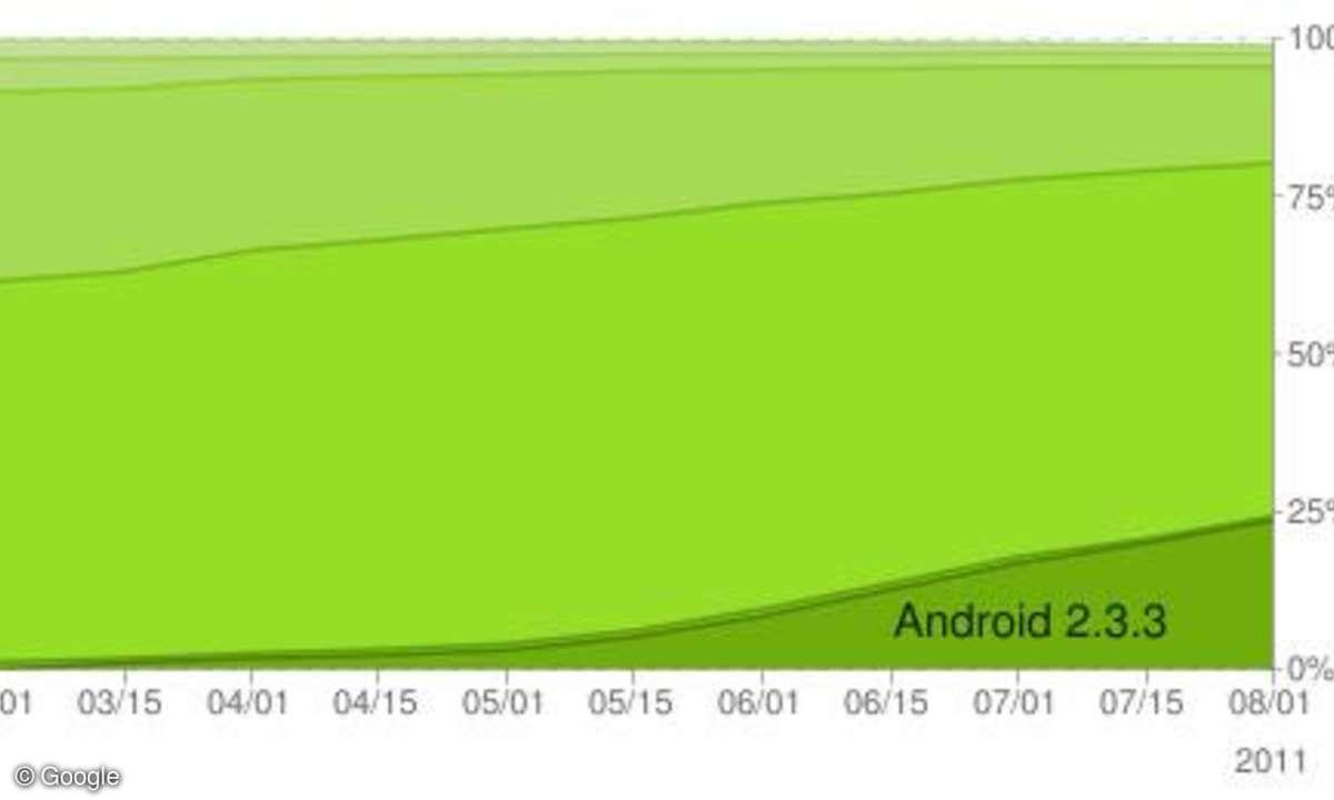 Die Verbreitung der Android-Versionen im Jahr 2011