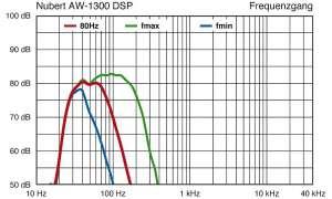 Nubert AW 1300 DSP
